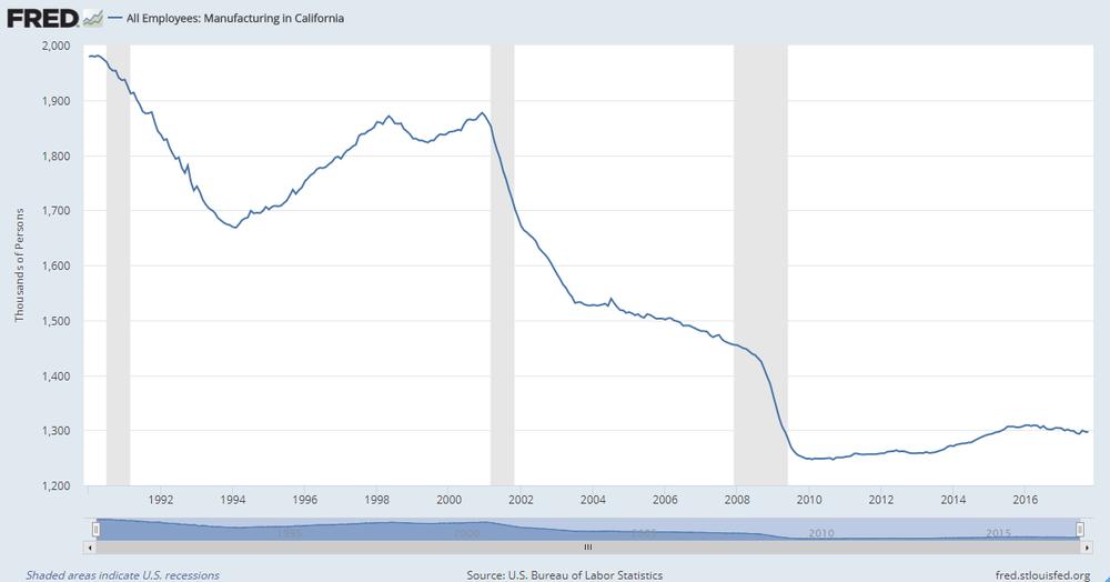 Evolución del número de trabajadores en el sector manufacturero en el estado de California.