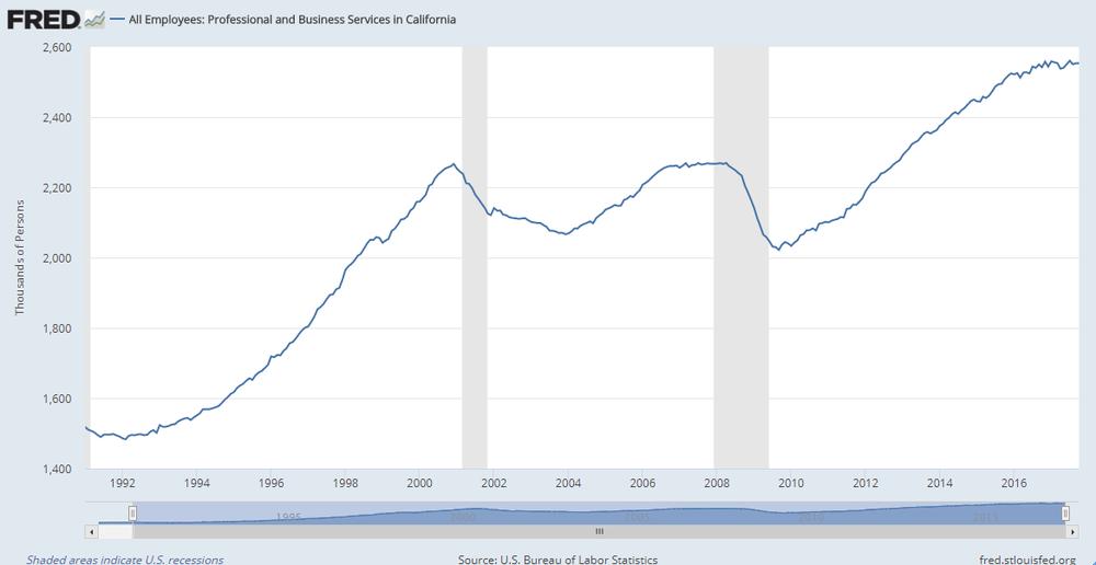 Evolución del número total de trabajadores del sector de los servicios profesionales y negocios en California.