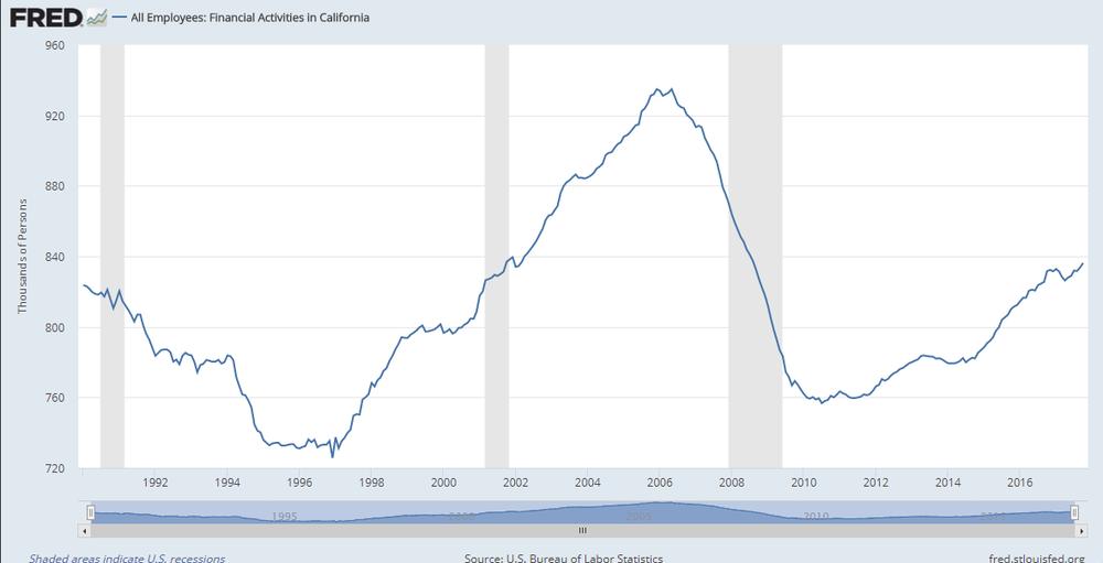 Número total de trabajadores en el sector financiero en el estado de California
