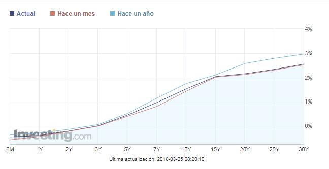 Curva de tipos de interés España