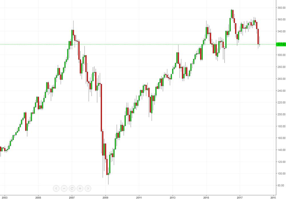 Dow Jones REIT