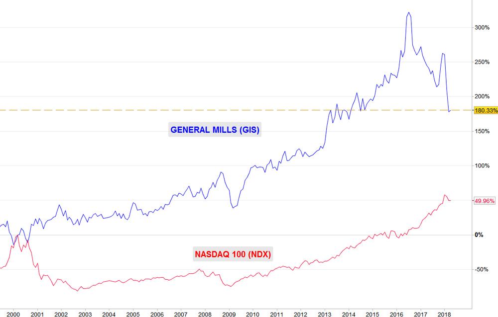 GIS vs NASDAQ 100 (año 2000)