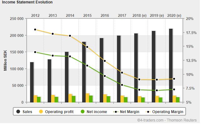 Sales, profit & margin H&M