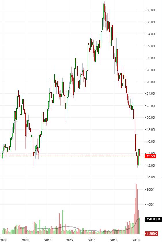 H&M (euros,XETRA)