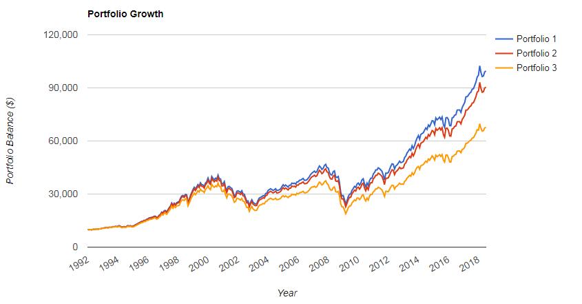 Crecimiento de 10.000$ en los 3 Portfolios