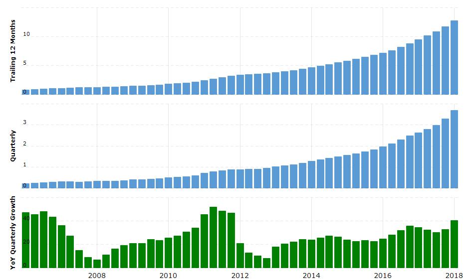 Ventas medias de los últimos 12 meses, trimestrales y crecimiento trimestral de Netflix