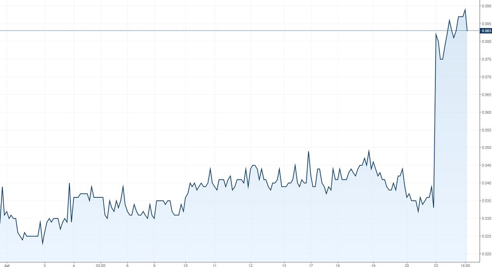 Rendimiento bono japonés a 10 años