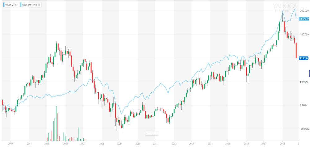 PHLX Housing Sector vs DJIA