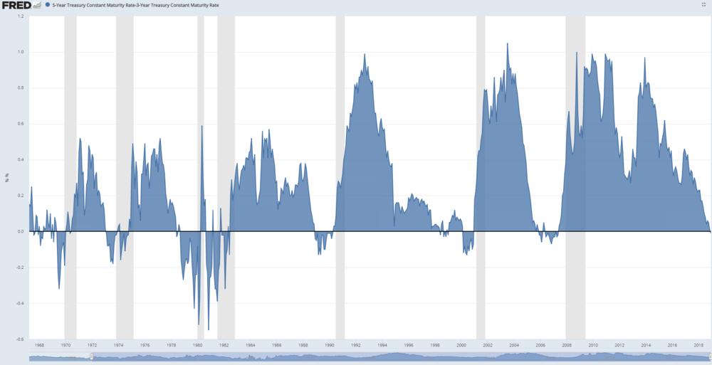 Diferencial entre los tipos de interés a 5 años y 3 años de los bonos Tesoro de Estados Unidos