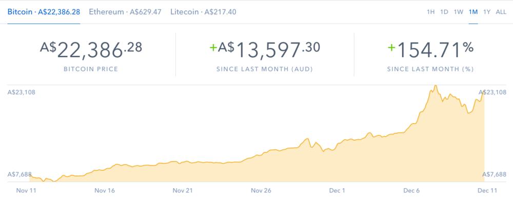 Bitcoin price graph december 2017