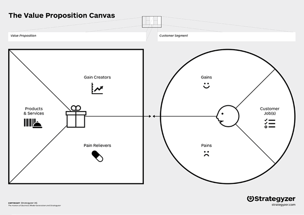 You can download a template for free at strategyzer.com