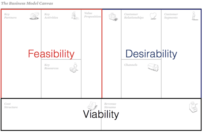 Image based on Strategyzer's Canvas
