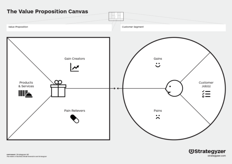 How To Fill In A Value Proposition Canvas Isaac Jeffries