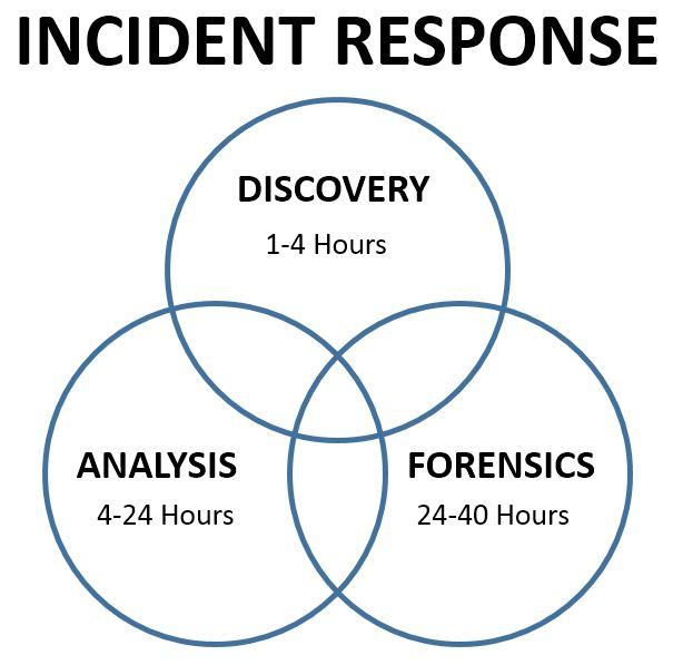Incident Response.JPG