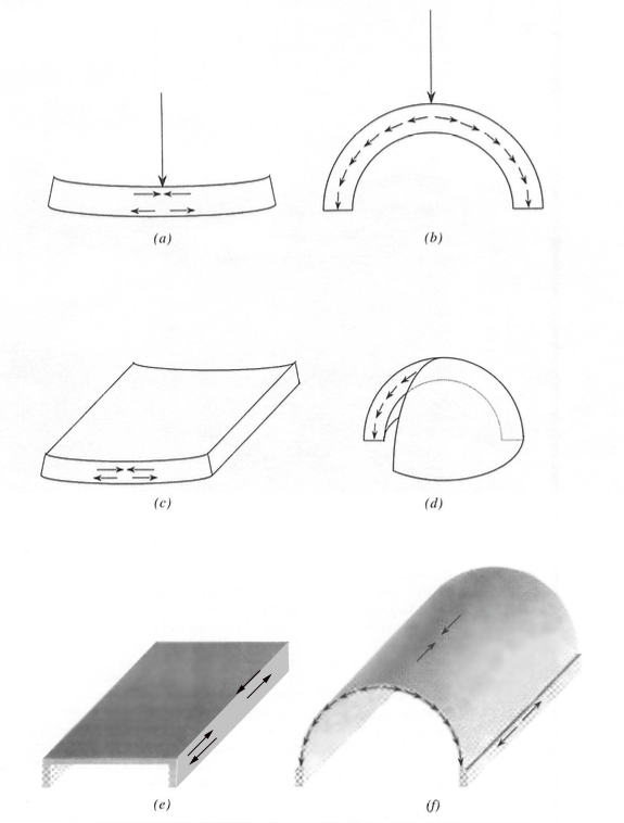 Figure 5. Structural diagrams for Arch, Vault, and Shell Structures. (a) beam bending: compressive and tensile stresses develop in top and bottom; (b) compressive stresses in arch; (c) plate bending (bending in one direction only shown); (d) meridional (along latitude lines) compressive stresses in domes; (e) beam supporting plate (after Billington (18)); (f) barrel-vaulted shell, showing development of bending stresses through the overall depth of the vault, compressive stresses perpendicular to vault axis, and edge-stiffening beam (after Billington (19))