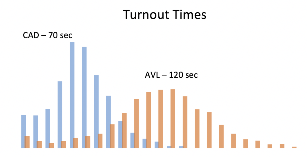 Fire Response Performance Turnout Times