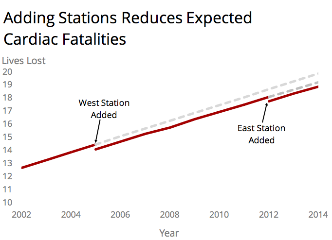 Adding Stations Cardiac Fatalities Fire EMS