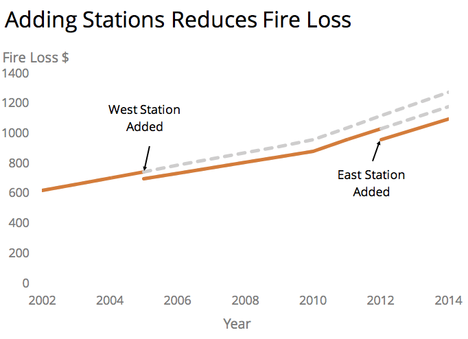 Adding Stations Reduces Fire Loss