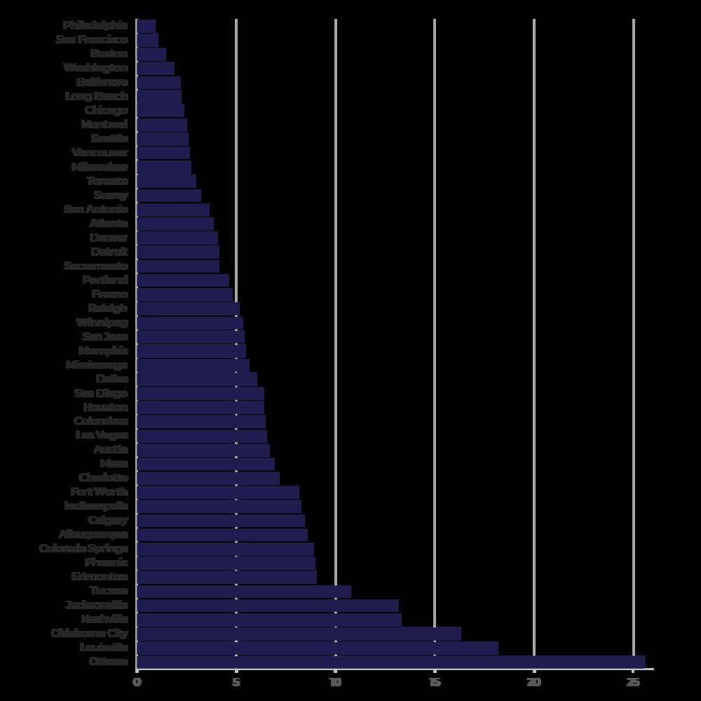 Station density  (sqm/station, 2016 data)