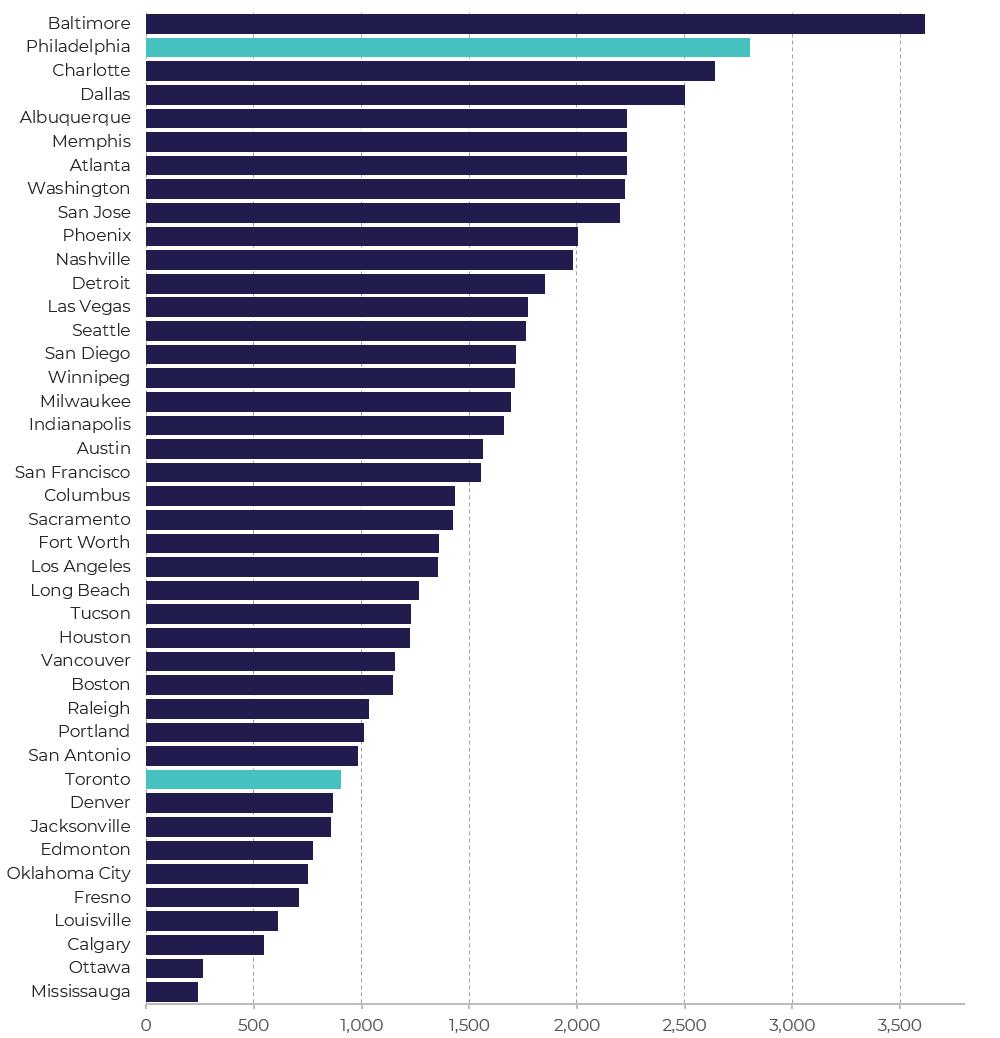 Avg Calls per Unit - 2016