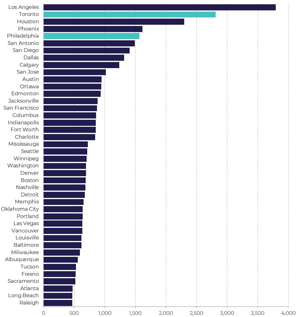 Population - 2016