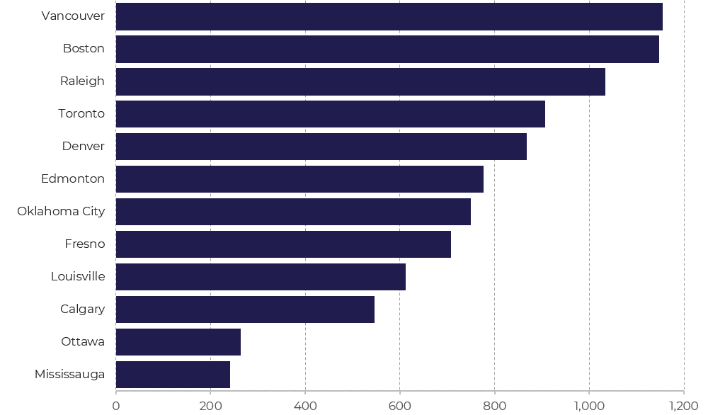 Avg Calls per Unit - Fire Only Services - 2016