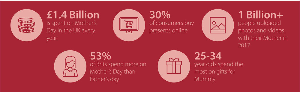 Mother's Day in numbers