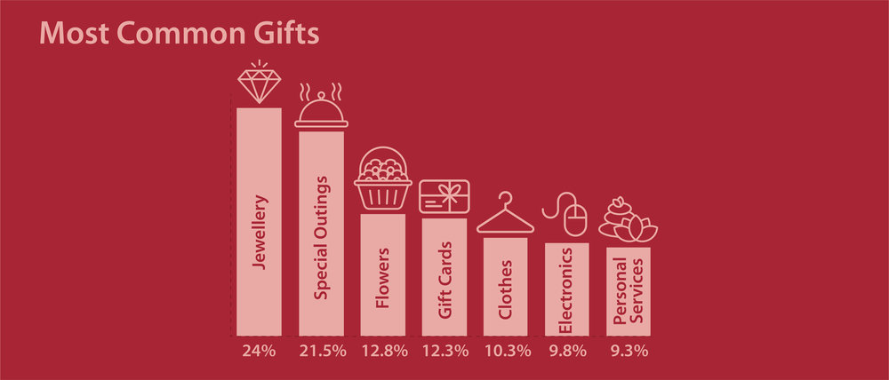 Most buying gifts Mother's Day