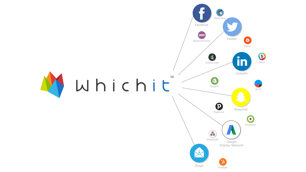 Blast your interactive campaign across multiple channels with Whichit.