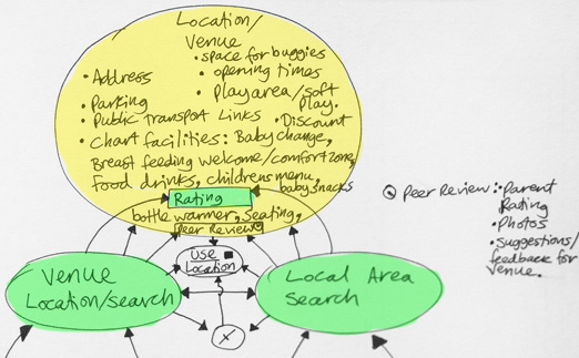Refined Concept Map