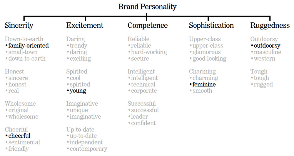 New Brand Personality