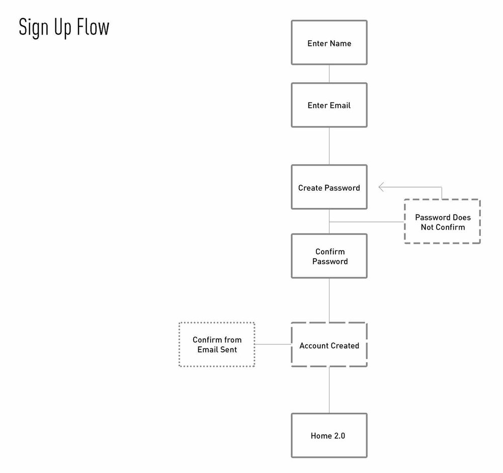 flow charts.jpg