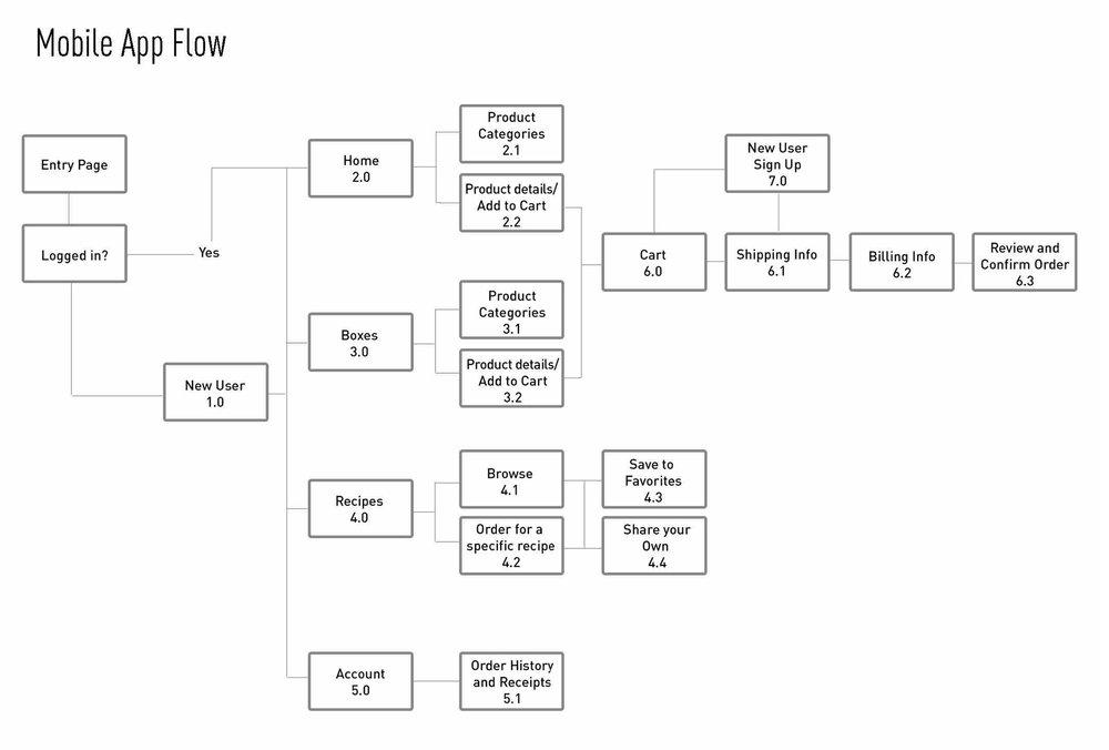flow charts copy.jpg