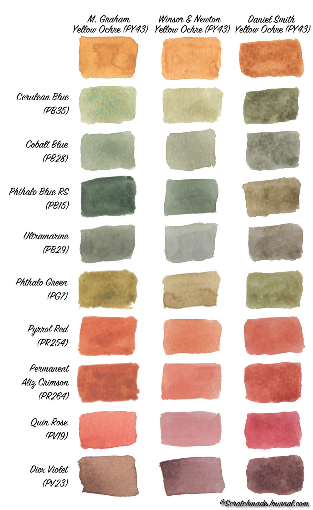 Yellow Ochre watercolor mixing chart  - ScratchmadeJournal.com