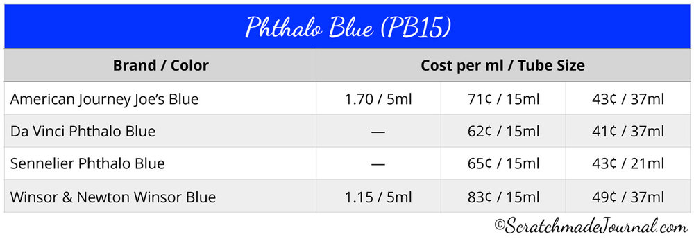 Phthalo blue watercolor cost comparison chart - ScratchmadeJournal.com