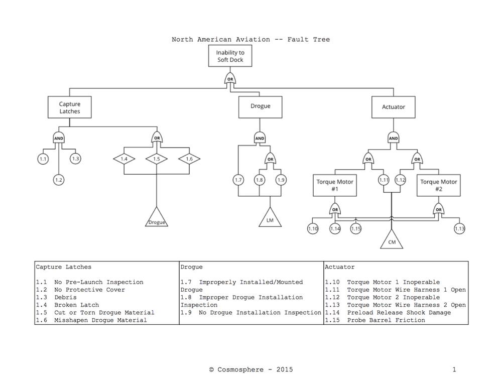 Simplified Fault Tree