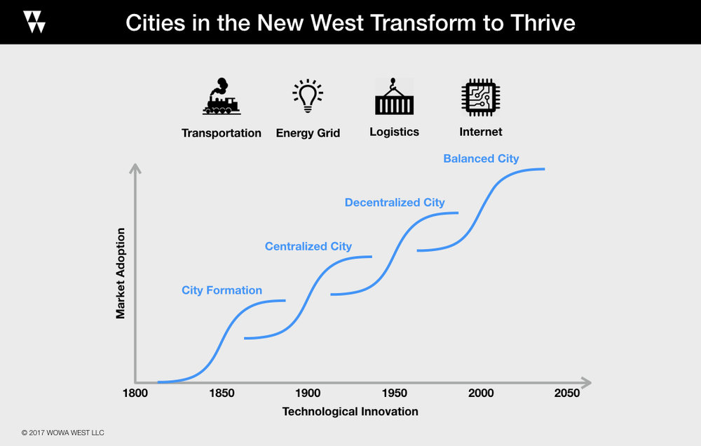 This diagram illustrates the adoption of technology innovations in the urban development of the New West.  Source: WOWA WEST, 2017.
