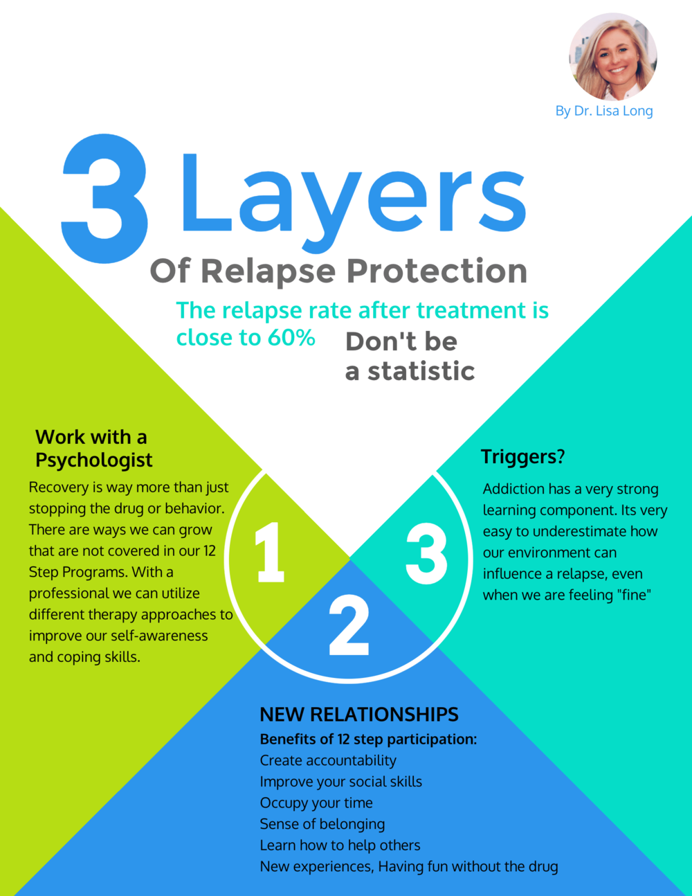 Relapse Prevention Infographic
