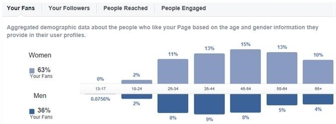 Sample follower demographic summary for a Facebook page.
