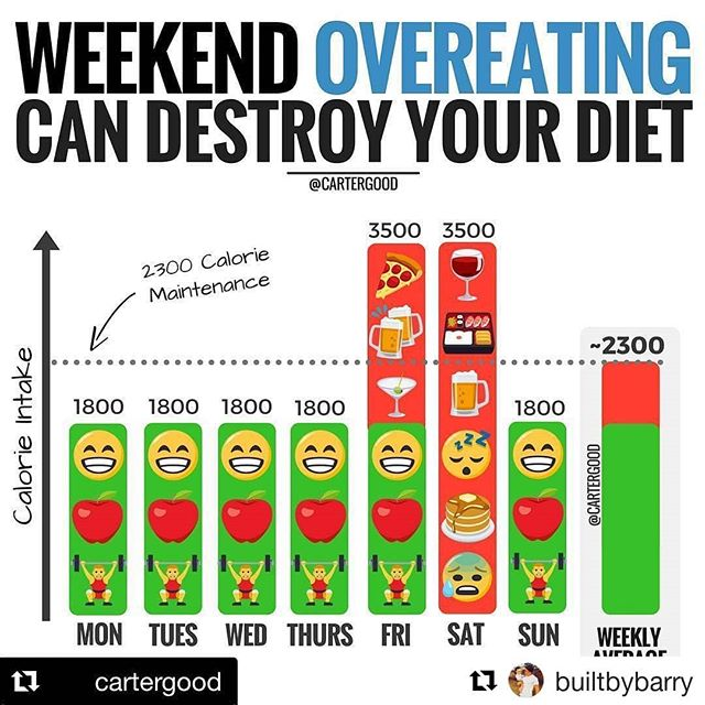 "Have you been mostly on track but can't lose weight? This is a powerful visual to show you why you may not be seeing the results you want.  It takes surprisingly little extra food to cancel out your weekly caloric deficit!  #Repost @builtbybarry (@get_repost) ・・・ HOW WEEKEND OVEREATING CAN DESTROY YOUR DIET🍕🍻🎄 - One of my favourite infographics and PERFECT for these busy holiday weekends 🍕🍻🎄 - #Repost @cartergood ・・・ Weekend splurging/overeating seems to be one of, if not the biggest struggle facing folks looking to lose weight. - Plus, being that it's Saturday morning, I thought it might be useful to a few people 😉 - Do you struggle with weekend overeating? As in, you're doing everything right Monday through Friday afternoon — you know... tracking 📝 , exercising 🏋️‍♀️, & staying consistent 🔄 — only to blow it Friday evening through Saturday night? 🍻😧🍕 - You see, many-a-folk don't realize how easily a weekend of mindlessly drinking 🍺🤤 and overeating 😋🍣 can destroy their weight loss progress 👎 - For example, let's say a person who maintains their weight on 2300 calories sets a moderate 500-calorie daily deficit to lose weight... - They could be on point the entire week but then completely offset their hard work with just one and a half days of splurging! - Now… I'm NOT saying you can't or shan't or shouldn't have fun on the weekend. Just remember that having ""too much fun"" can potentially undo the hard work you're putting in Monday-Friday. - My Advice? Continue having fun with friends and family (because that's what life is all about, y'all ), but make sure you're going in with a plan 💪☺️ - Know someone who needs to see this?  Tag 'em below! ⤵️"