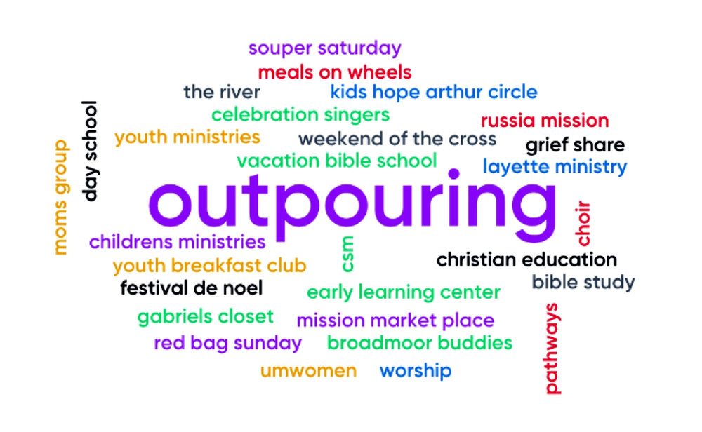 Word Cloud Outpouring.jpg