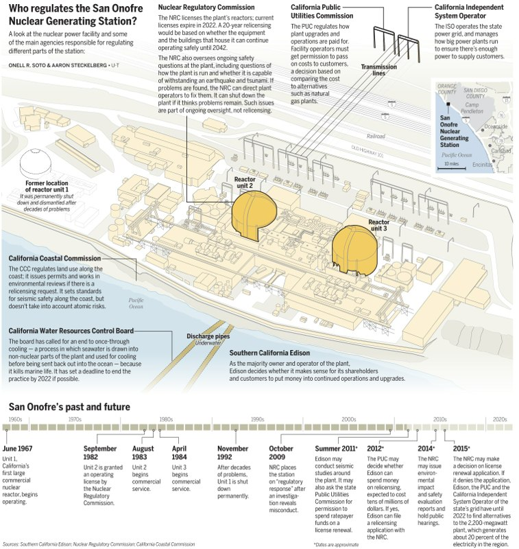 The San Diego Union-Tribune: Half page; Adobe Illustrator