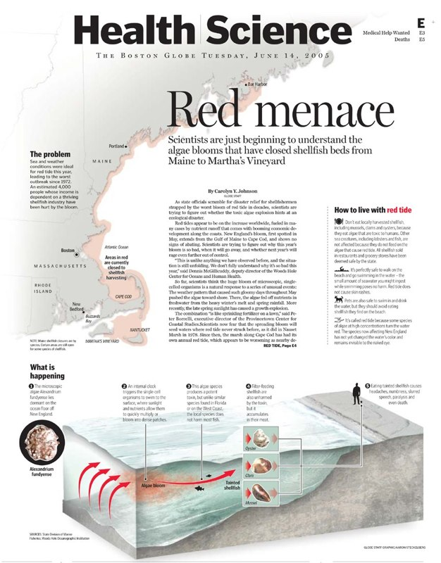 The Boston Globe: Centerpiece; NewTek Lightwave, Adobe Photoshop and Adobe Illustrator