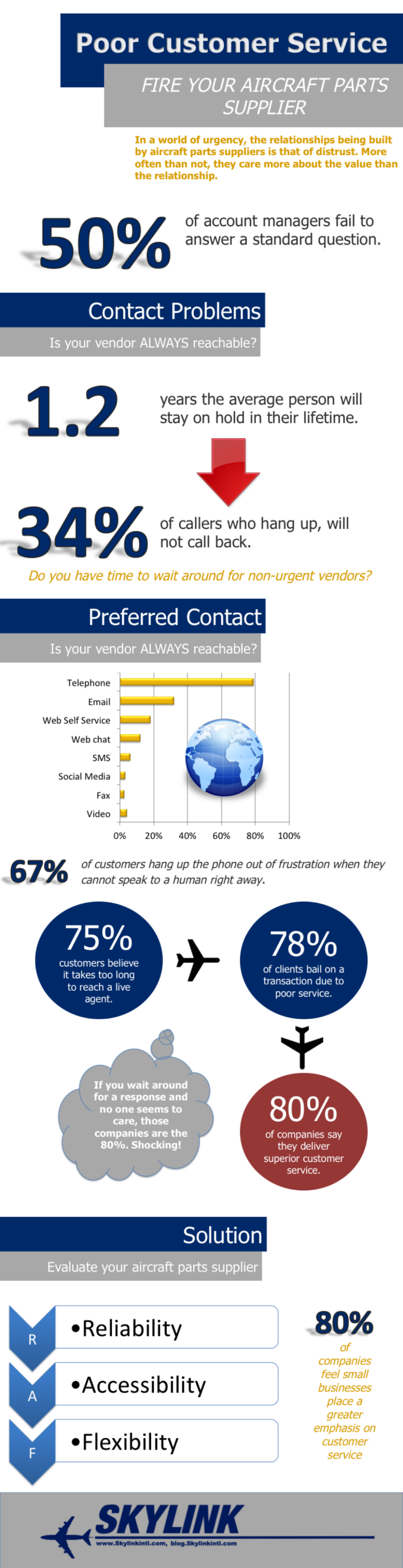 Poor Customer Service From Aircraft Parts Supplier Infographic