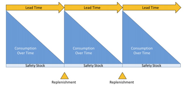 consumption report, stock items, lead time, safety stock