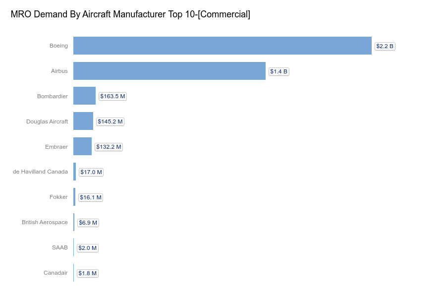 Aviation Week Fleet Analysis