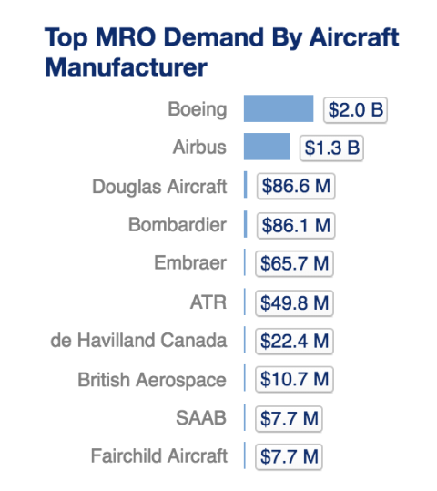 Top MRO Demand By Aircraft Manufacturer