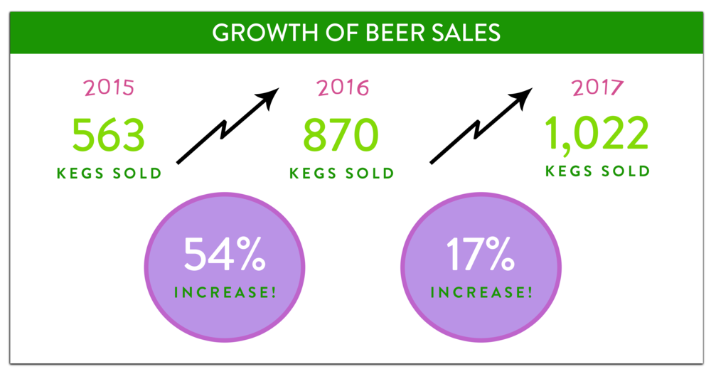 Beer Growth 3.png