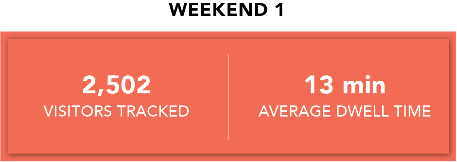 Weekend 1 Dwell Stats.png