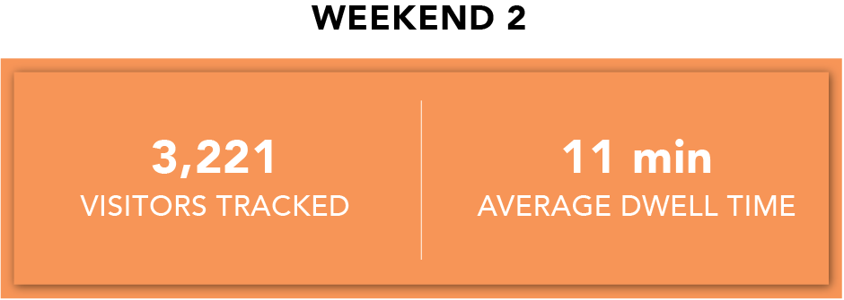 Weekend 2 Dwell Time.png
